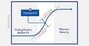 hypergrowth strategies