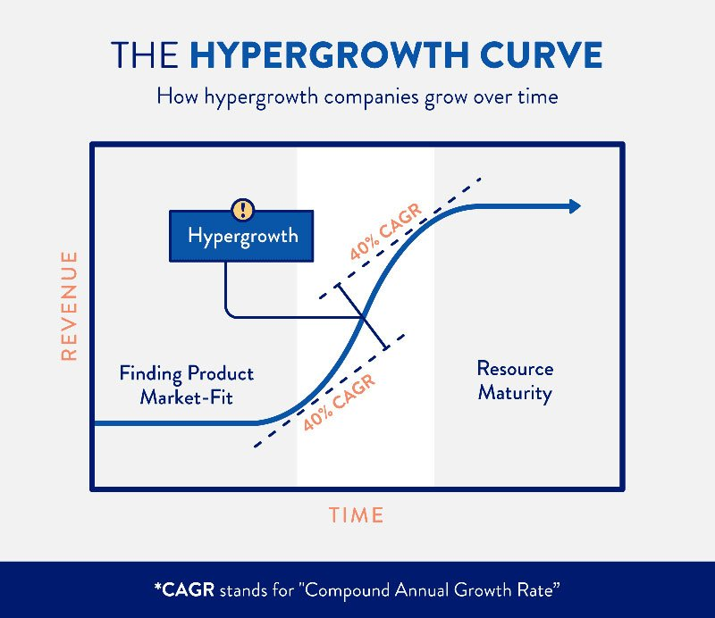hypergrowth